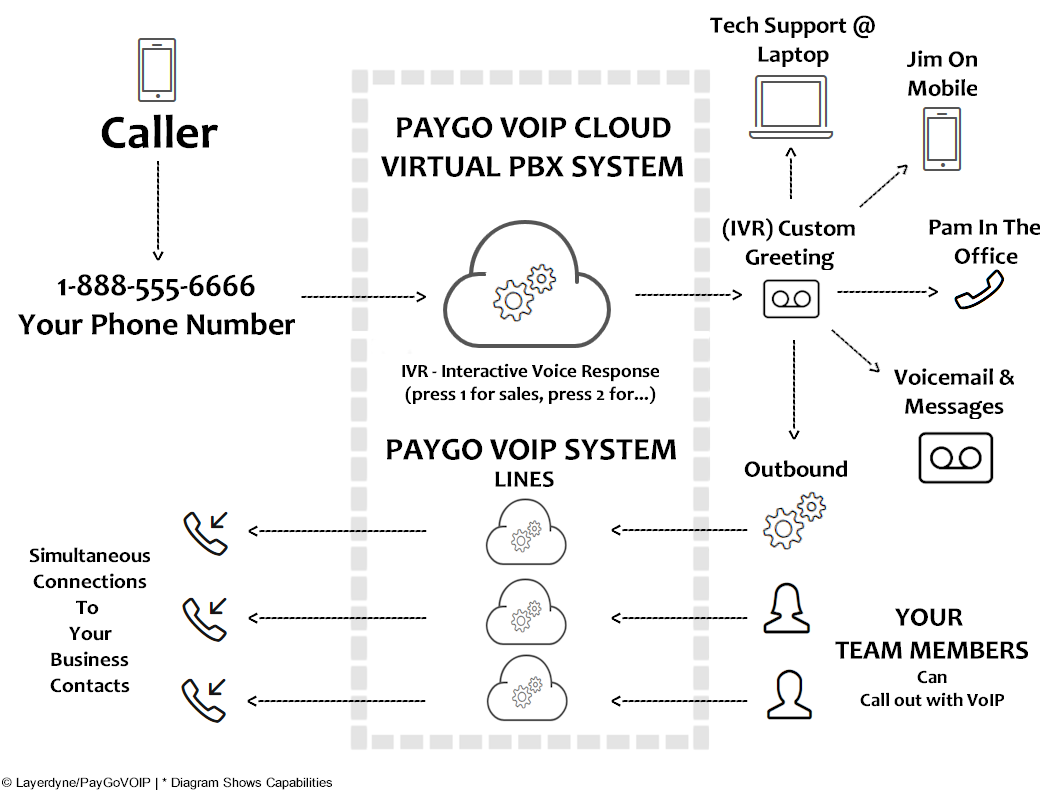 Hosted Pbx Paygo Voip Pay As You Go Voip